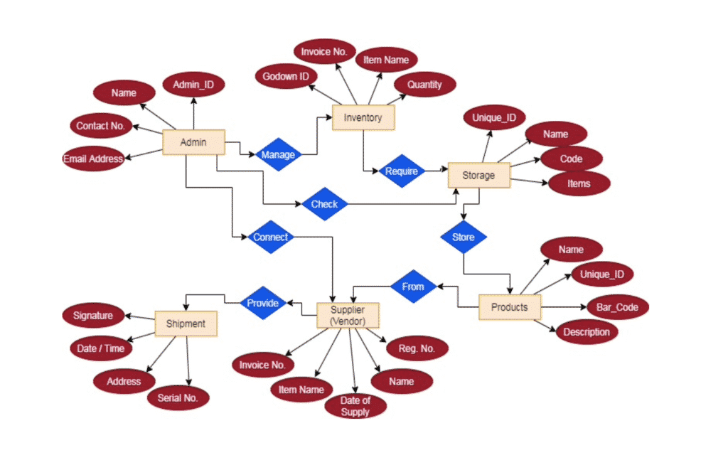 inventory management system project for final year